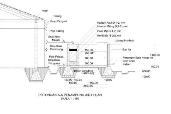 Dijamin Aman! Mahasiswa Undip Buat Desain Penampung Air Hujan untuk Mengatasi Kekeringan